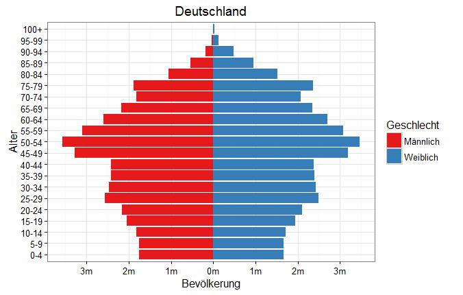 Bevölkerungspyramide Deutschland