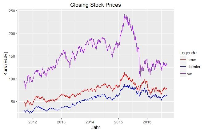 Börsenkurse von VW, BMW und Daimler 2011 bis 2016