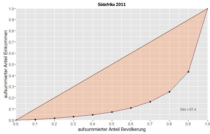Lorenzkurven der Einkommensverteilung in Südafrika