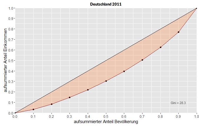 Lorenzkurven der Einkommensverteilung in Deutschland