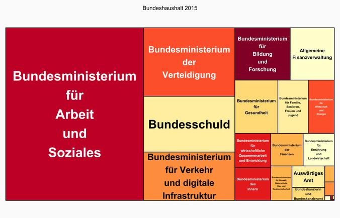 Treemap des Bundeshaushalts 2015