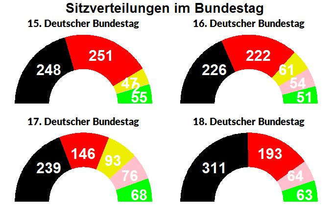Sitzverteilung im Deutschen Bundestag