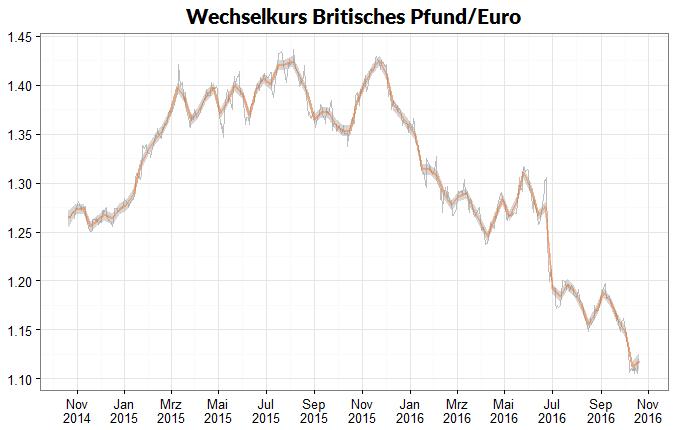 Linienglättung am Beispiel eines Wechselkursvelaufs