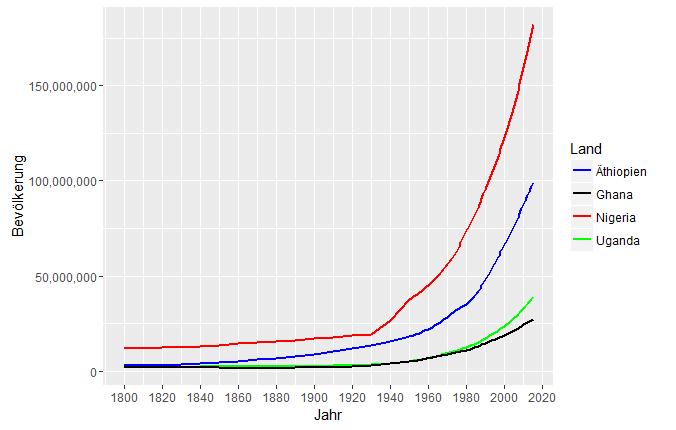 Bevölkerungswachstum in Afrika