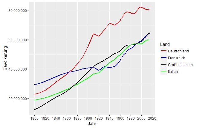 Bevölkerungswachstum in Europa
