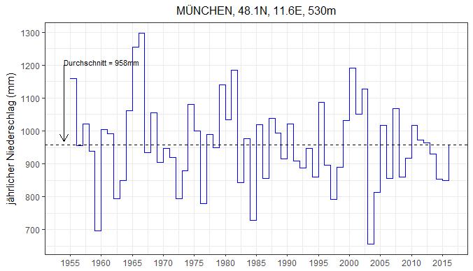 Stufendiagramm jährlicher Niederschlag in München