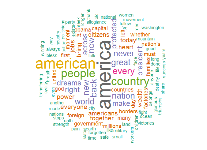 Word Cloud der Antrittsrede von Donald Trump