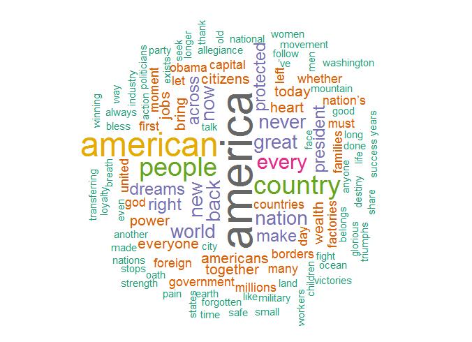 Word Cloud der Antrittsrede von Trump