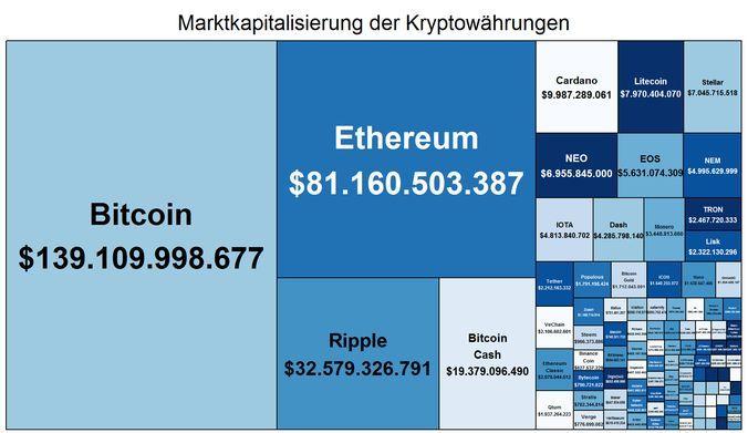 Kryptocoins Marktkapitalisierung