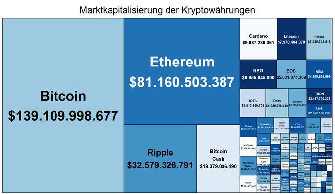 Martkapitalsierung der Top-100 Kryptocoins