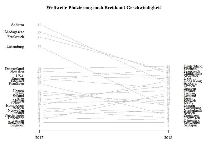 Breitband-Geschwindigkeit